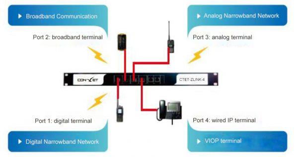 POC DMR Gateway